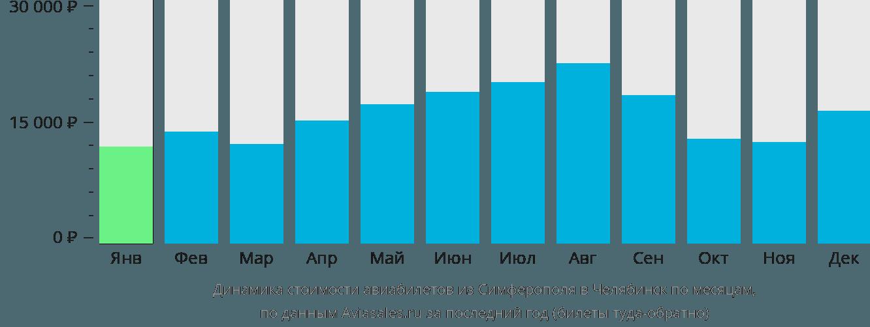 Динамика стоимости авиабилетов из Симферополя в Челябинск по месяцам