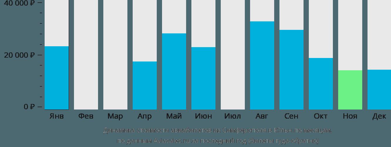 Динамика стоимости авиабилетов из Симферополя  в Кёльн по месяцам