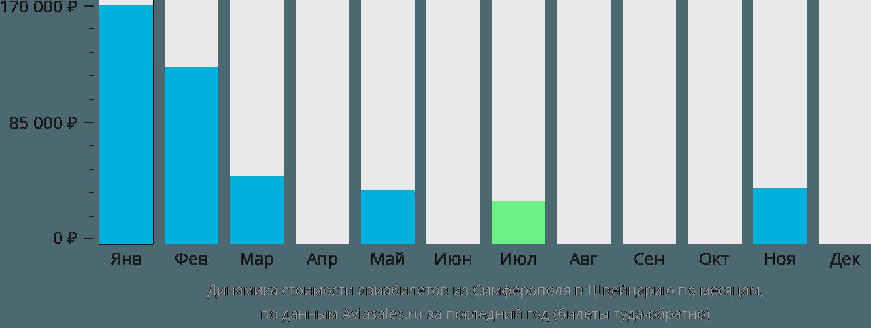 Динамика стоимости авиабилетов из Симферополя в Швейцарию по месяцам