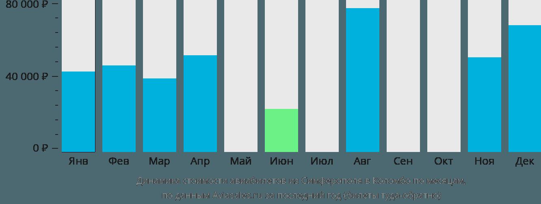 Динамика стоимости авиабилетов из Симферополя в Коломбо по месяцам