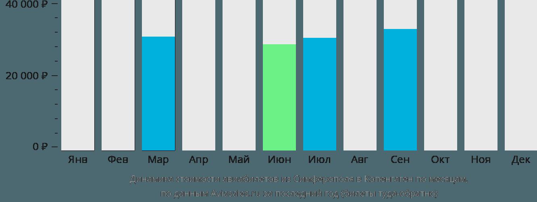 Динамика стоимости авиабилетов из Симферополя в Копенгаген по месяцам