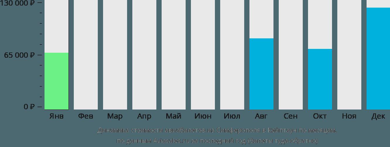 Динамика стоимости авиабилетов из Симферополя в Кейптаун по месяцам