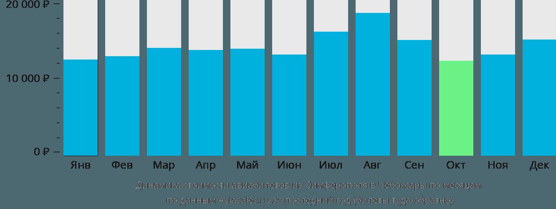 Динамика стоимости авиабилетов из Симферополя в Чебоксары по месяцам