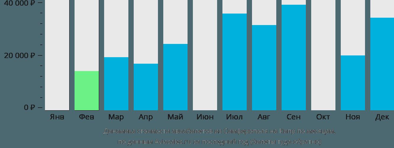 Динамика стоимости авиабилетов из Симферополя на Кипр по месяцам