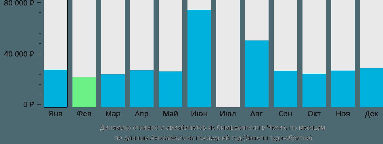 Динамика стоимости авиабилетов из Симферополя в Чехию по месяцам