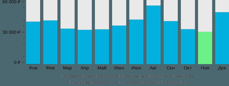 Динамика стоимости авиабилетов из Симферополя в Дели по месяцам