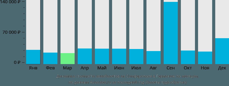 Динамика стоимости авиабилетов из Симферополя в Германию по месяцам
