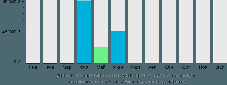 Динамика стоимости авиабилетов из Симферополя в Даламан по месяцам