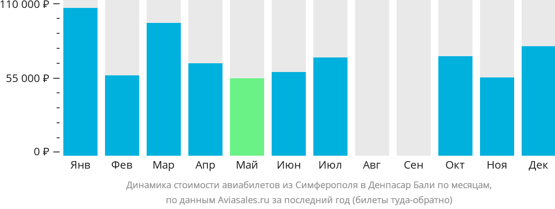 Динамика стоимости авиабилетов из Симферополя  в Денпасар Бали по месяцам