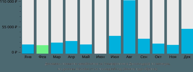 Динамика стоимости авиабилетов из Симферополя в Дюссельдорф по месяцам
