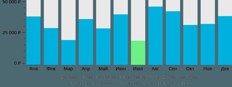 Динамика стоимости авиабилетов из Симферополя в Дубай по месяцам