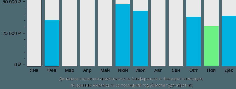 Динамика стоимости авиабилетов из Симферополя в Никосию по месяцам