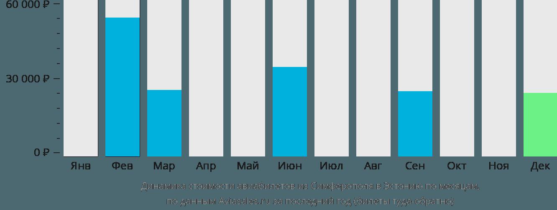 Динамика стоимости авиабилетов из Симферополя в Эстонию по месяцам