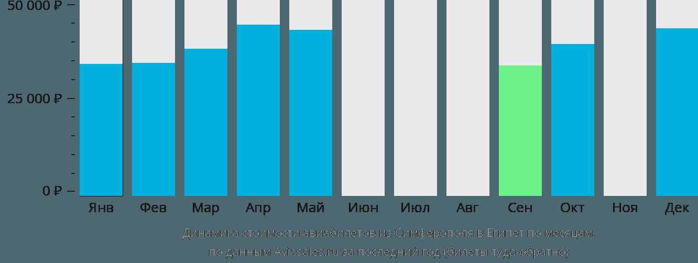 Динамика стоимости авиабилетов из Симферополя в Египет по месяцам