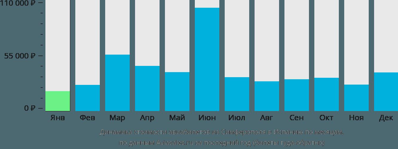Динамика стоимости авиабилетов из Симферополя в Испанию по месяцам