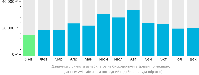 Динамика стоимости авиабилетов из Симферополя в Ереван по месяцам