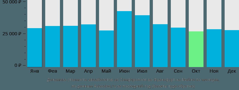 Динамика стоимости авиабилетов из Симферополя во Франкфурт-на-Майне по месяцам