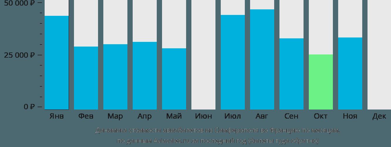 Динамика стоимости авиабилетов из Симферополя во Францию по месяцам
