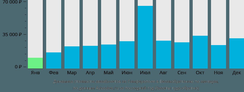 Динамика стоимости авиабилетов из Симферополя в Великобританию по месяцам