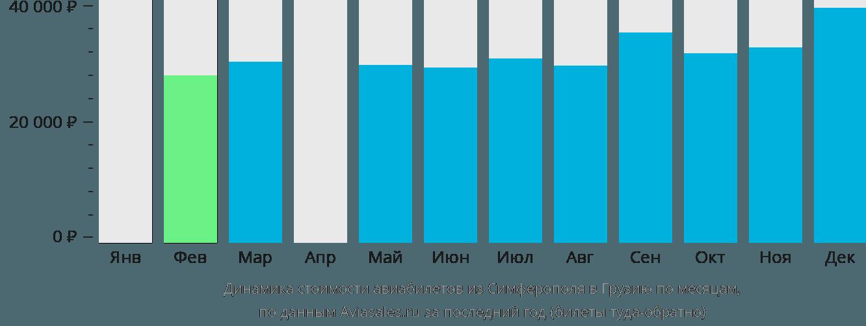 Динамика стоимости авиабилетов из Симферополя в Грузию по месяцам
