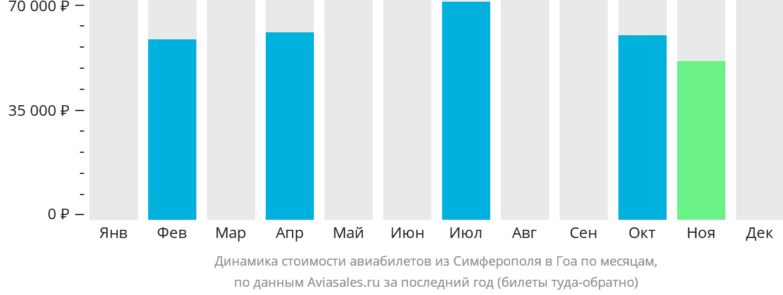 Динамика стоимости авиабилетов из Симферополя в Гоа по месяцам