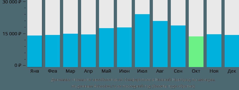 Динамика стоимости авиабилетов из Симферополя в Нижний Новгород по месяцам