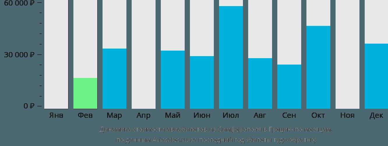 Динамика стоимости авиабилетов из Симферополя в Грецию по месяцам