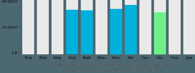 Динамика стоимости авиабилетов из Симферополя в Ганновер по месяцам