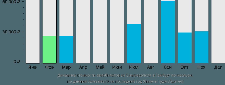 Динамика стоимости авиабилетов из Симферополя в Гамбург по месяцам