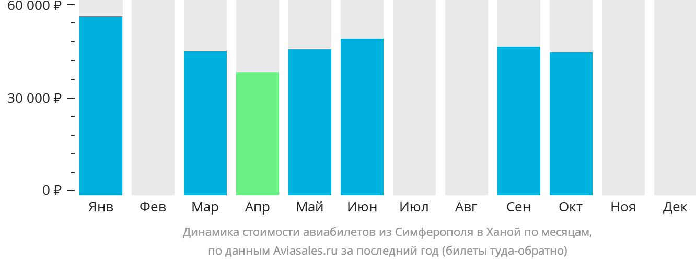 Динамика стоимости авиабилетов из Симферополя в Ханой по месяцам