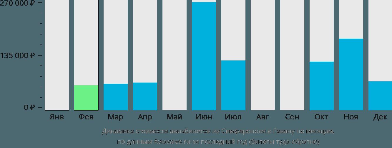 Динамика стоимости авиабилетов из Симферополя в Гавану по месяцам