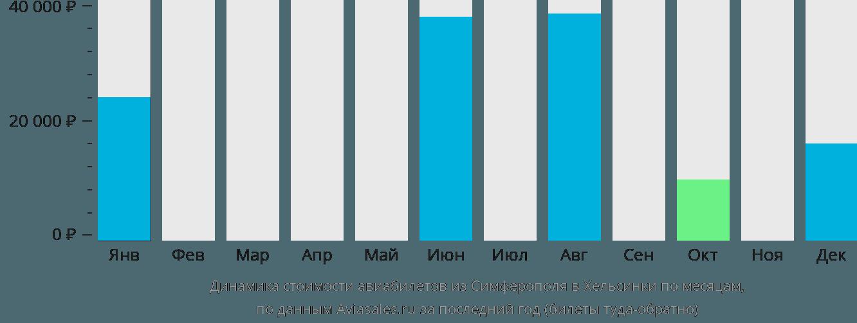 Динамика стоимости авиабилетов из Симферополя в Хельсинки по месяцам