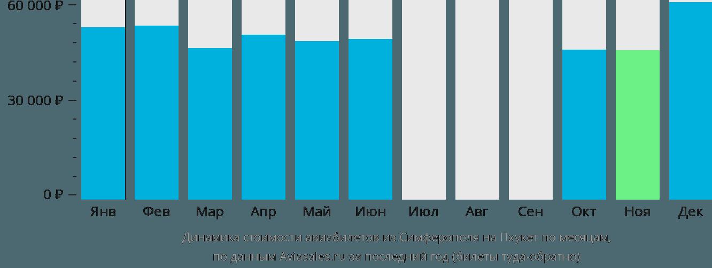 Динамика стоимости авиабилетов из Симферополя на Пхукет по месяцам