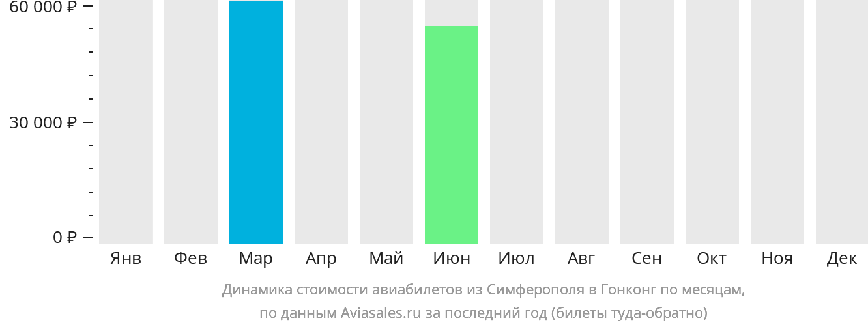 Динамика стоимости авиабилетов из Симферополя в Гонконг по месяцам