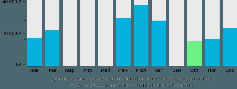 Динамика стоимости авиабилетов из Симферополя в Ханты-Мансийск по месяцам