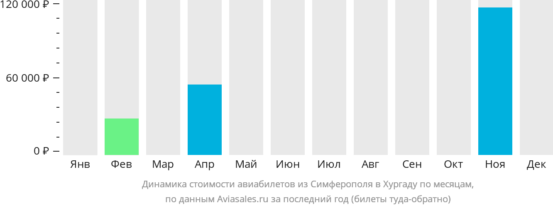 Динамика стоимости авиабилетов из Симферополя в Хургаду по месяцам