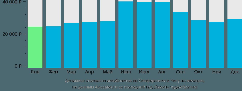 Динамика стоимости авиабилетов из Симферополя в Читу по месяцам