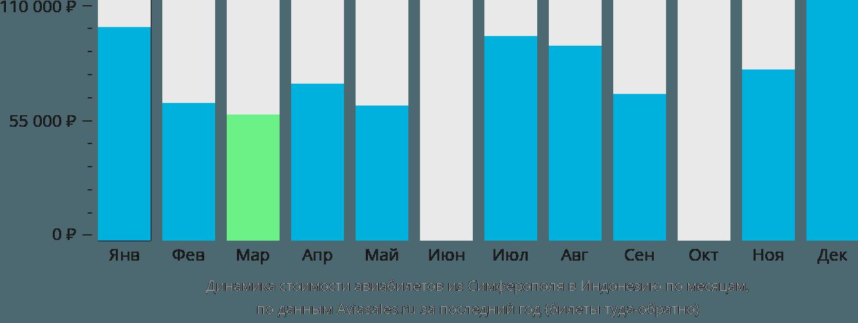 Динамика стоимости авиабилетов из Симферополя в Индонезию по месяцам