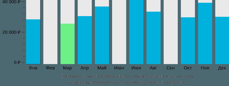 Динамика стоимости авиабилетов из Симферополя в Киев по месяцам