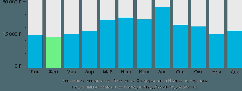 Динамика стоимости авиабилетов из Симферополя в Ижевск по месяцам