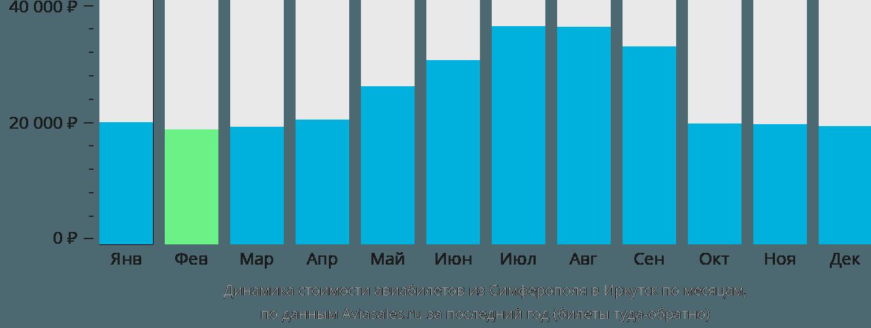 Динамика стоимости авиабилетов из Симферополя в Иркутск по месяцам