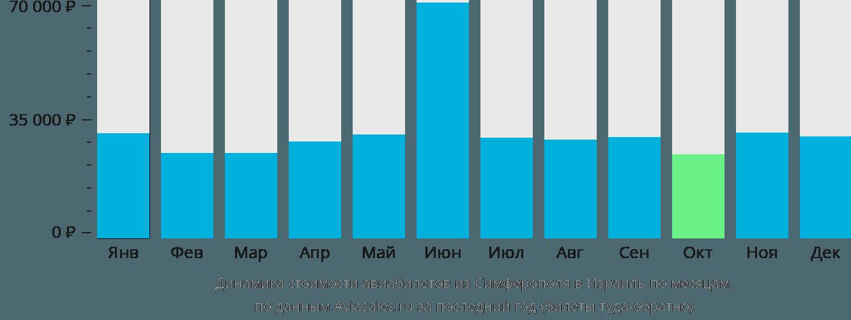 Динамика стоимости авиабилетов из Симферополя в Израиль по месяцам