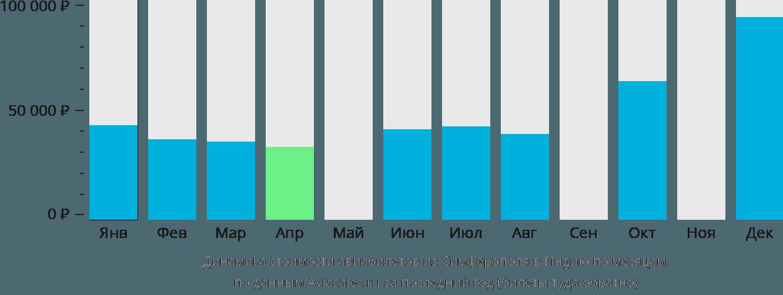 Динамика стоимости авиабилетов из Симферополя в Индию по месяцам