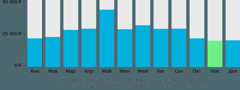 Динамика стоимости авиабилетов из Симферополя (Крым) в Стамбул по месяцам