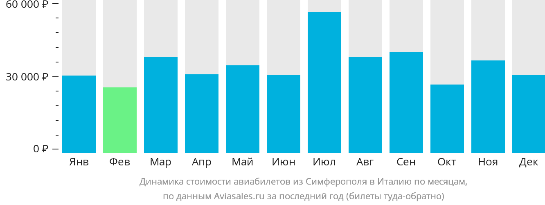 Динамика стоимости авиабилетов из Симферополя в Италию по месяцам