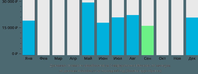 Динамика стоимости авиабилетов из Симферополя в Иваново по месяцам