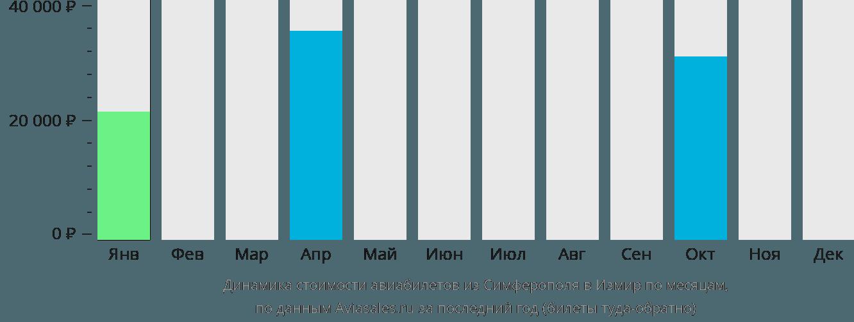 Динамика стоимости авиабилетов из Симферополя в Измир по месяцам