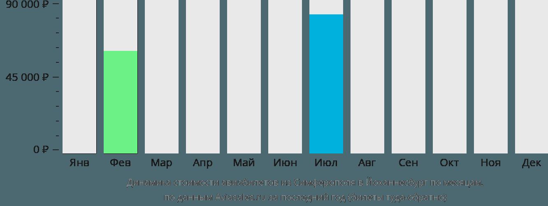 Динамика стоимости авиабилетов из Симферополя в Йоханнесбург по месяцам