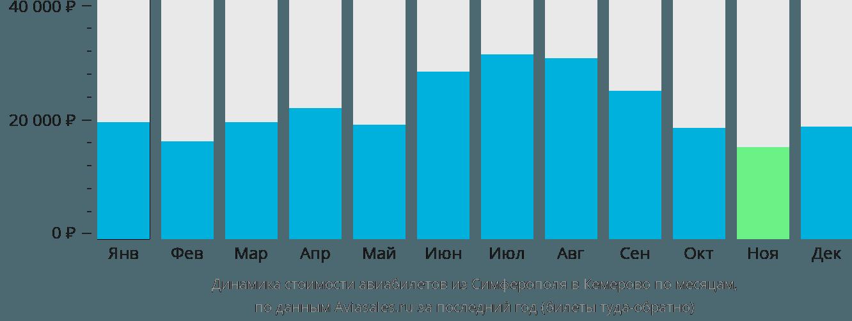 Динамика стоимости авиабилетов из Симферополя в Кемерово по месяцам