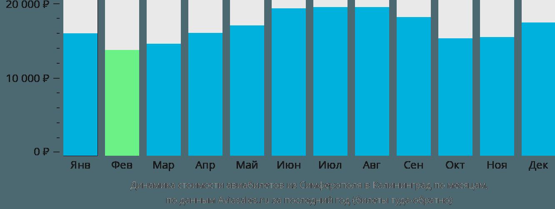 Динамика стоимости авиабилетов из Симферополя в Калининград по месяцам